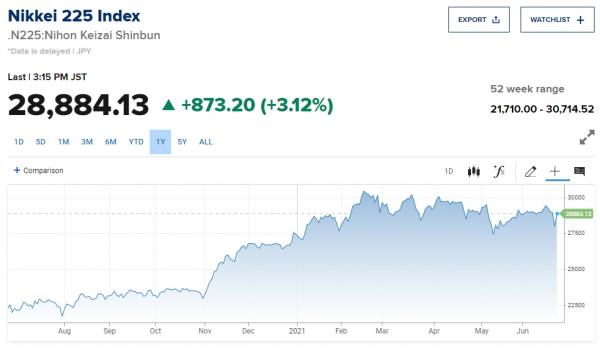 ▲최근 1년간 닛케이 225지수 추이. 22일 종가 2만8884.13. 출처 CNBC