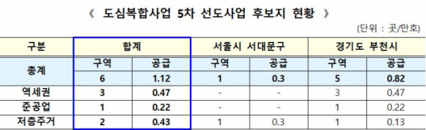 ▲도심 공공주택 복합사업 5차 후보지 현황 (자료제공=국토교통부)