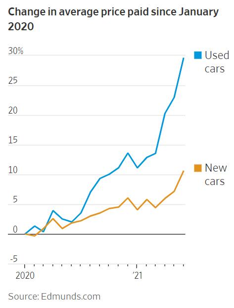 ▲2020년 1월 이후 미국 자동차 평균 판매가 변동폭 추이. 단위 %. 파란색: 중고차/노란색: 신차. 출처 월스트리트저널(WSJ)