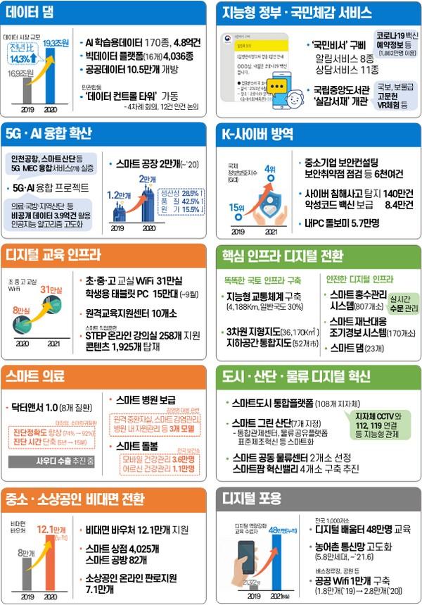 ▲디지털 뉴딜 분야별 1주년 성과. (사진제공=과학기술정보통신부)