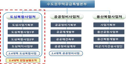 (자료제공=한국토지주택공사(LH))