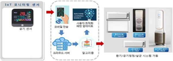 ▲지능형 IoT 기반 실내 공기질 관리 시스템. (사진제공=과학기술정보통신부)
