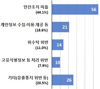 ▲개인정보보호위원회가 발표한 주요 위반 내용.  (출처=개인정보보호위원회)