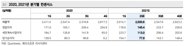 ▲▲2020, 2021년 분기별 컨센서스