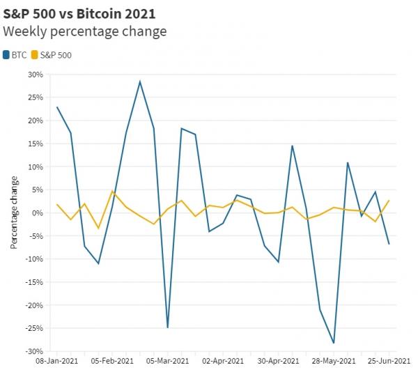 ▲올해 S&P500지수(노랑)와 비트코인(파랑) 주간 변동성 추이. 6월 넷째 주 기준 각각 +2.74%, -6.86% 출처 CNBC