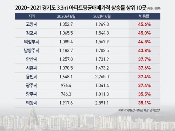 ▲경기 아파트 평균 매매값 상승률 상위 10곳. (자료제공=경제만랩)