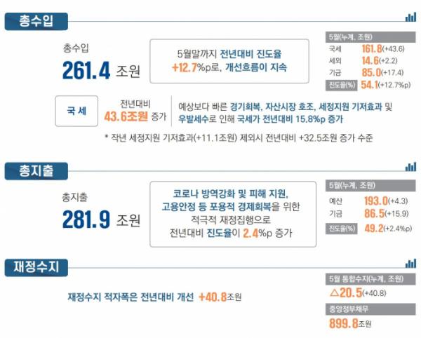 ▲월간 재정동향 및 이슈 2021년 7월호(5월 말 기준). (사진제공=기획재정부)