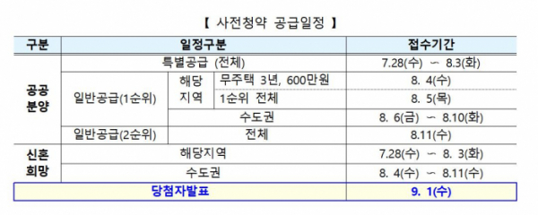 ▲사전청약 공급일정 (자료제공=국토교통부)