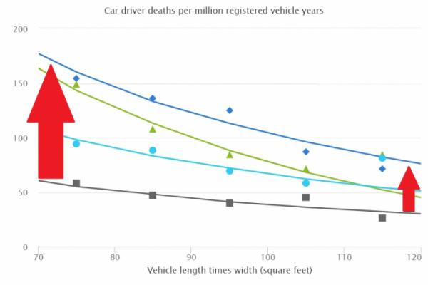 ▲세로변이 100만 명당 사망자수, 가로변은 차 크기(제곱 피트)다. 차 크기가 클수록 사망자가 적은 것은 사실. 그러나 작은 차의 충돌상품성이 강화되면서 큰 차와 사망자수 차이가 감소 중이다.  (출처=美고속도로안전보험협회)
