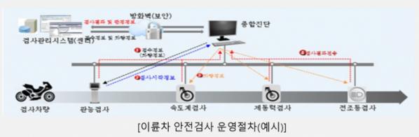 ▲내년부터 대형 이륜차를 시작으로 안전검사가 도입된다. (사진제공=국토교통부)