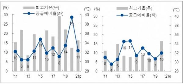 ▲지난 10년 동안 7월과 8월 최고 기온과 공급예비율 추이(자료제공=기상청, 한국전력, NH투자증권)