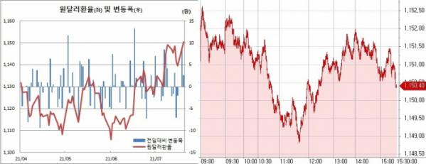 ▲20일 원달러 환율 장중 추이.  (한국은행, 체크)