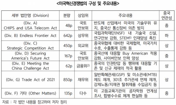 ▲미국혁신경쟁법의 구성과 주요 내용  (사진제공=무역협회)