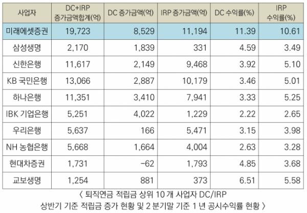 ▲퇴직연금 상위 10개사업자 증가금액 및 수익률현황 (자료 = 미래에셋증권)