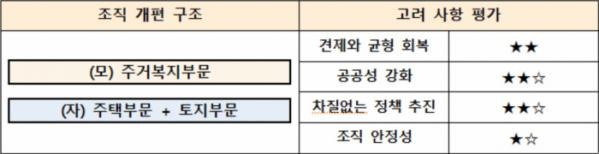 ▲국토부의 LH 조직개편 3안 평가 내용 (자료제공=국토교통부)