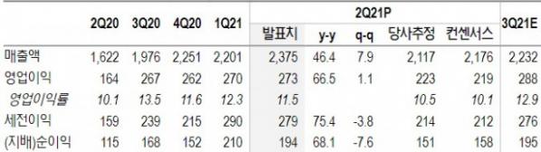 ▲고려아연 2분기 연결기준 실적 리뷰(단위: 십억 원, %, 자료제공=NH투자증권)