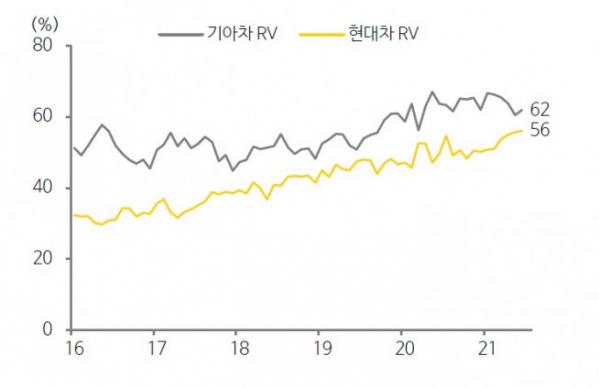 ▲현대차, 기아의 RV 비중(자료제공=카카오페이증권)