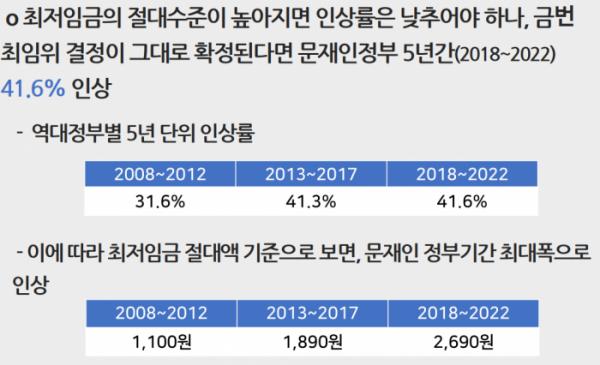 ▲역대 정부별 5년 단위 최저임금 인상률  (사진제공=한국산업연합포럼)