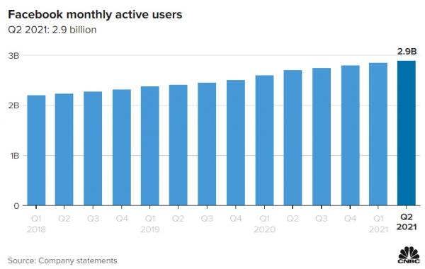 ▲페이스북 월간활성사용자(MAU) 변동 추이. 2분기 29억1000만 명. 출처 CNBC