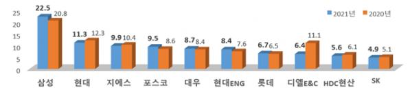 ▲토목건축공사 부문 상위 10개 건설업체. (자료제공=국토교통부)