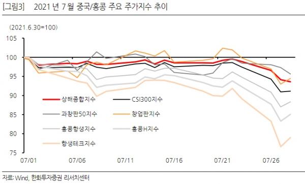 ▲월 1일~28일까지 중국 상해종합지수가 5.8% 하락했다.