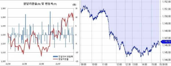 ▲오른쪽은 29일 원달러 환율 장중 흐름 (한국은행, 체크)