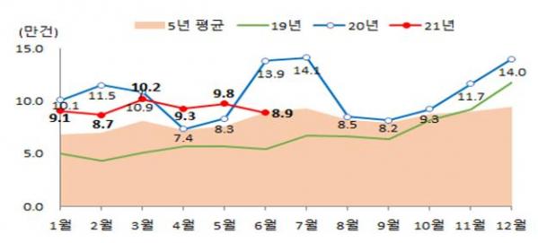 ▲월별 전국 주택 매매거래량 (자료제공=국토교통부)