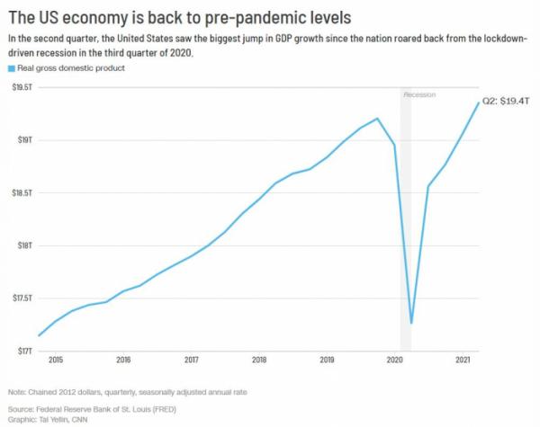 ▲미국 국내총생산(GDP) 추이. 올해 2분기 미국 실질 GDP 19조4000억 달러. CNN