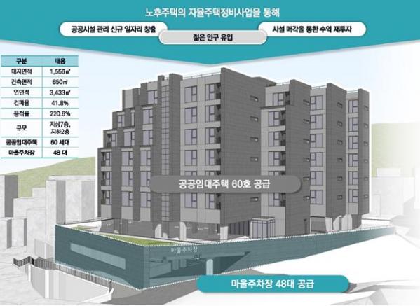 ▲공공임대주택 및 마을주차장 조감도 (자료제공=한국토지주택공사(LH))