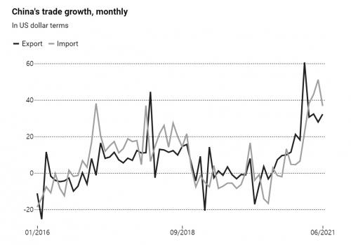 ▲중국 수출입 증가율 추이. 검은선:수출(6월 32.2%) / 회색:수입(36.75). 출처 사우스차이나모닝포스트(SCMP)