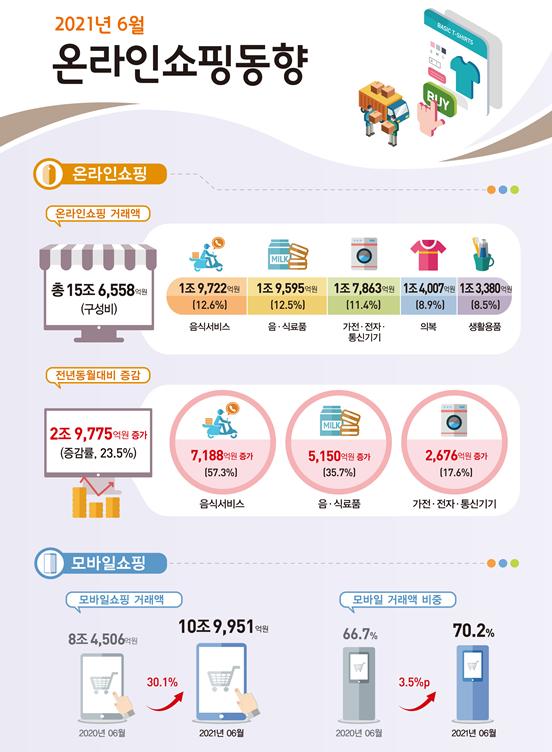 ▲통계청은 4일 '2021년 6월 온라인쇼핑 동향'을 통해 6월 온라인쇼핑 거래액이 15조6558억 원으로, 전년동월대비 23.5% 증가했다고 밝혔다. (자료제공=통계청)