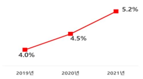 ▲상장법인 여성 임원 비율. (자료=여성가족부)