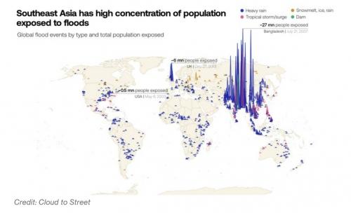 ▲전 세계 홍수 유형과 노출 인구 규모. 파란색-폭우/노란색-빙하 용해/빨간색-열대 폭풍/초록색-댐 붕괴. 단위 100만 명. 출처 블룸버그