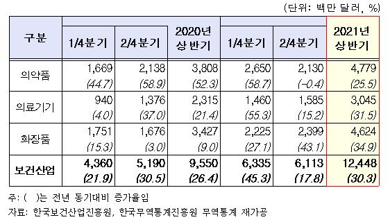 ▲2021년 상반기 보건산업 수출액