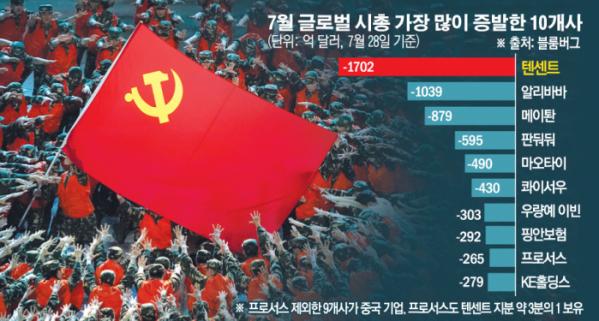 ▲사진은 6월 28일 베이징에서 열린 중국 공산당 창당 100주년 기념행사 모습. AP뉴시스