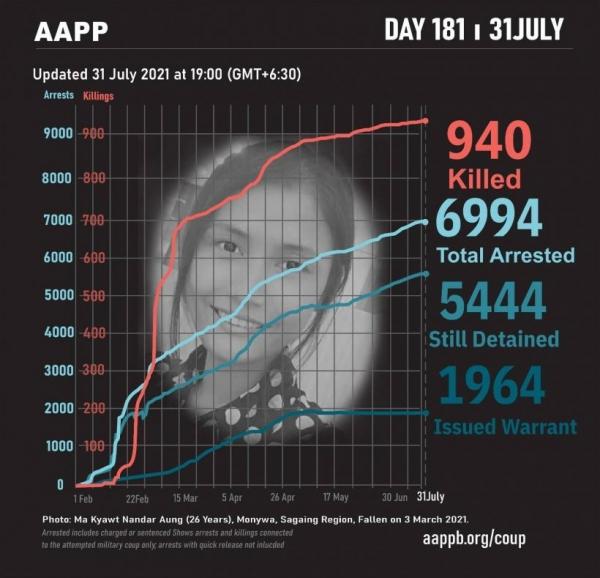 ▲미얀마 쿠데타 발생 후 시위대 관련 추이. 지난달 31일 기준 944명 사망, 6994명 체포, 5444명 구금 1964명 수배. 출처 정치범지원연합 웹사이트