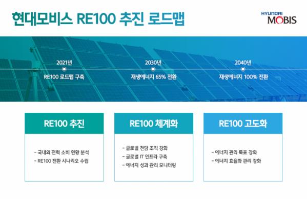 ▲현대모비스 RE100 추진 로드맵  (사진제공=현대모비스)