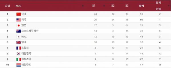 ▲2일 오후 2시 현재 도쿄올림픽 메달 현황. 한국은 금메달 5개, 은메달 4개, 동메달 9개로 종합 8위를 기록 중이다. (2020 도쿄올림픽 공식 홈페이지 캡처)