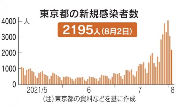 ▲일본 도쿄도 신종 코로나바이러스 감염증(코로나19) 신규 확진자 추이. 출처 니혼게이자이신문