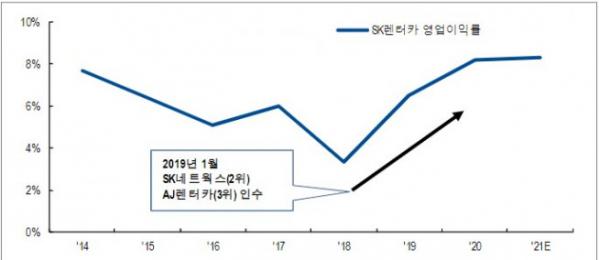 ▲2019년을 기점으로 SK렌터카의 영업이익률 반등(자료제공=NH투자증권)