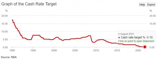 ▲호주 중앙은행(RBA) 기준금리 변동 추이. 8월 기준 0.1% 출처 RBA 웹사이트