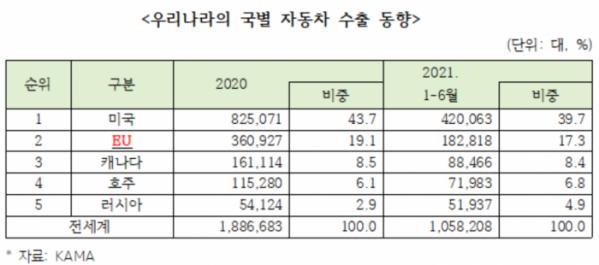 ▲한국의 국가별 자동차 수출 동향  (출처=KAMA)