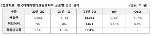 ▲한국타이어 2021년 2분기 실적  (사진제공=한국타이어)