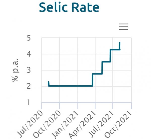 ▲브라질 기준금리 변동 추이. 8월 기준 5.25%. 출처 브라질 중앙은행 웹사이트
