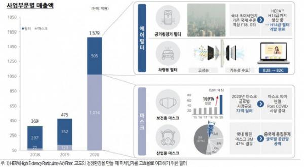 ▲씨앤투스성진 사업부문별 매출액(자료제공=유진투자증권)