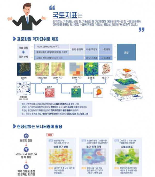 ▲국토조사 특징 (자료제공=국토교통부)