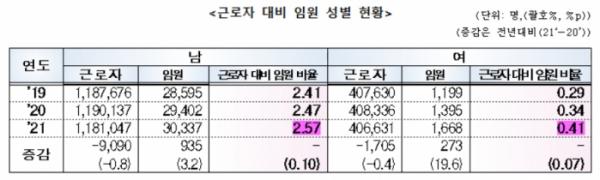 ▲근로자 대비 임원 성별 현황. (자료=여성가족부)