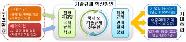 ▲기술규제 혁신방안. (자료=산업통상자원부)