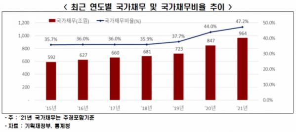 ▲연도별 국가채무 및 국가채무비율 추이  (사진제공=한경연)