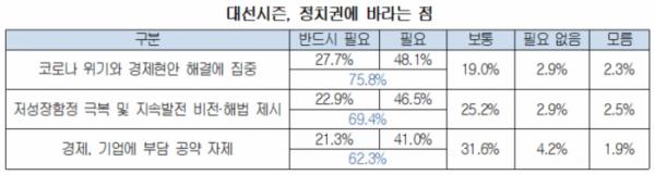 ▲대선시즌, 기업이 정치권에 바라는 점  (사진제공=대한상의)